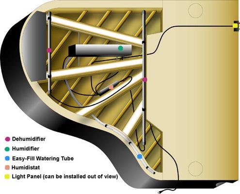 Dampp Chaser Piano Life Saver System Humidificateur pour piano à queue jusqu'à 180 cm (sans pose)