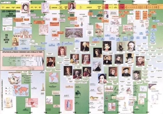 Poster les compositeurs dans l'histoire 60X90 plastifié /  / Fuzeau